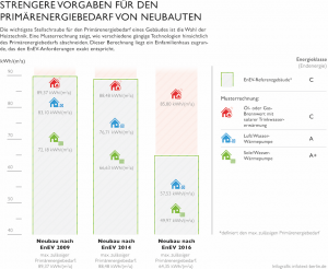 04_Grafik_EnEV-Novelle_01_Quelle_Bundesverband_Waermepumpe_ev_2014
