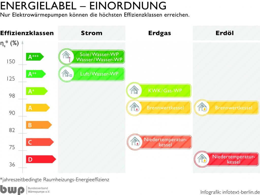 BWP_Energielabel_Einordnung: Elektrische Wärmepumpen erreichen beim Energielabel in aller Regel die hohen Labelklassen (A+ bis A+++) und verweisen die Konkurrenz damit ganz klar auf die Ränge.
